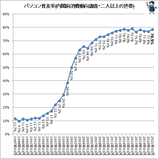↑ パソコン普及率(内閣府消費動向調査・二人以上の世帯)