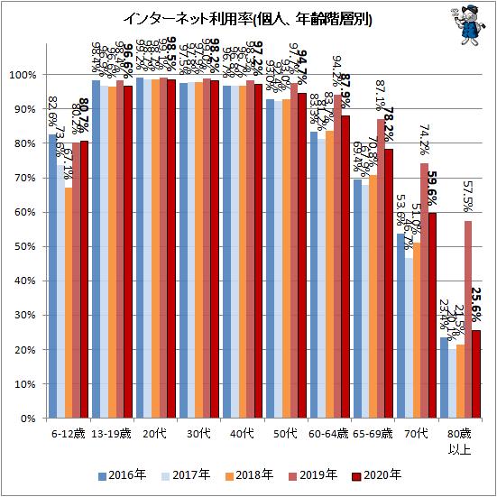 ↑ インターネット利用率(個人、年齢階層別)