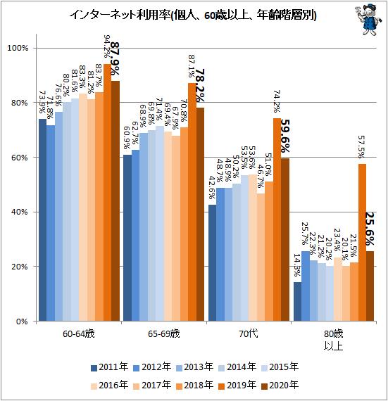 ↑ インターネット利用率(個人、60歳以上、年齢階層別)