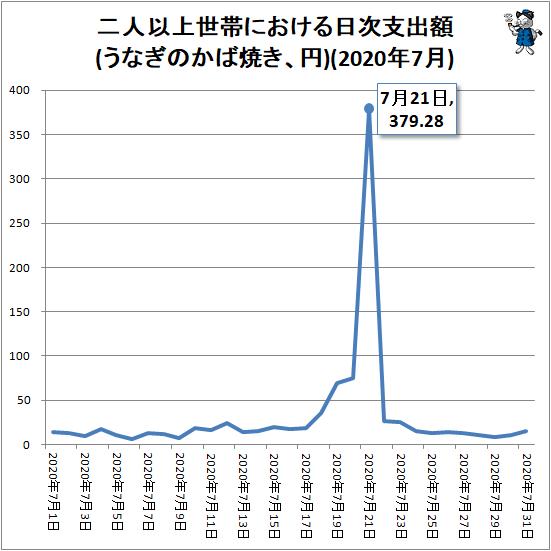 ↑ 二人以上世帯における日次支出額(うなぎのかば焼き、円)(2020年7月)