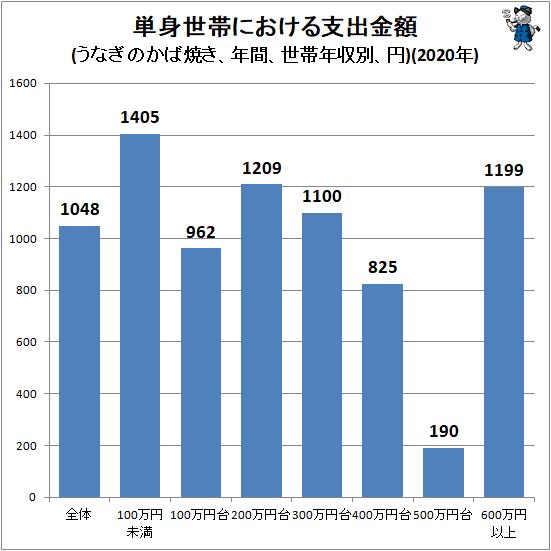 ↑ 単身世帯における支出金額(うなぎのかば焼き、年間、世帯年収別、円)(2020年)