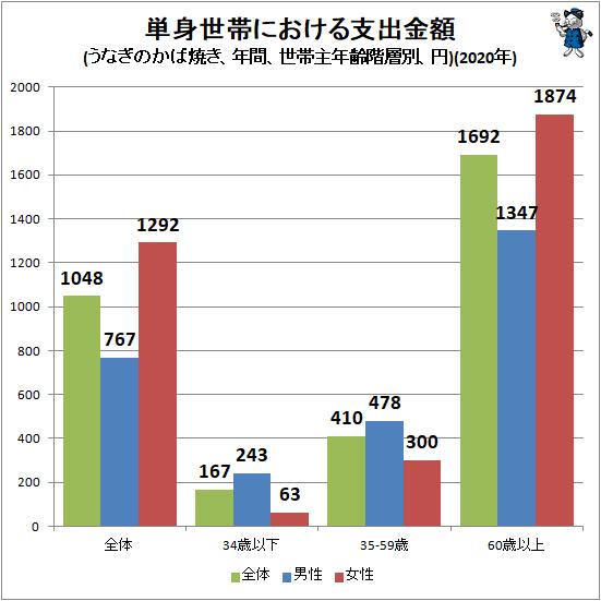 ↑ 単身世帯における支出金額(うなぎのかば焼き、年間、世帯主年齢階層別、円)(2020年)