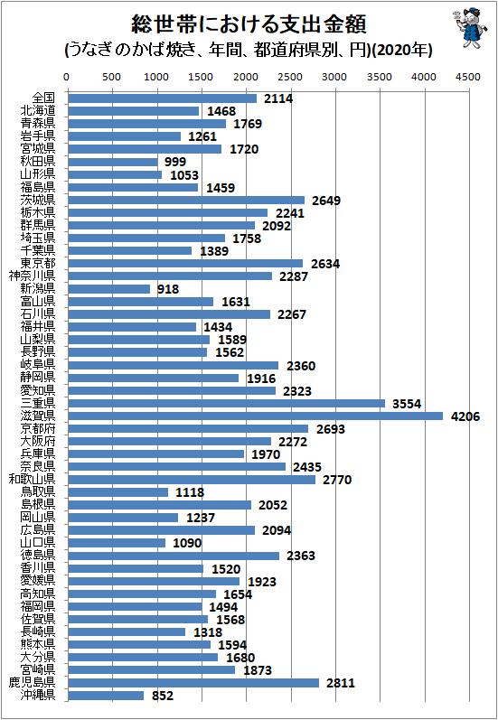 ↑ 総世帯における支出金額(うなぎのかば焼き、年間、都道府県別、円)(2020年)