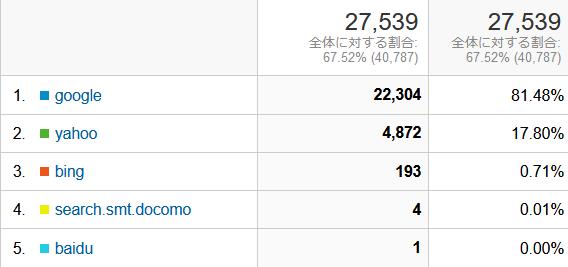 ↑ 2021年6月度の検索エンジン利用率