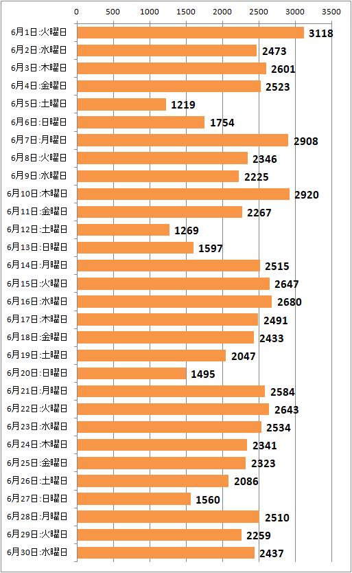 ↑ 2021年6月度の日毎アクセス分析(新ドメイン下のみ、ページビュー)