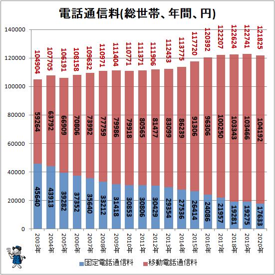 ↑ 電話通信料(総世帯、年間、円)