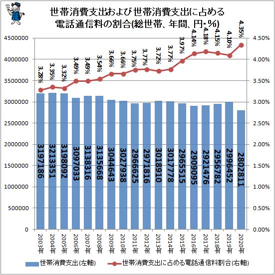 ↑ 世帯消費支出および世帯消費支出に占める電話通信料の割合(総世帯、年間、円・%)
