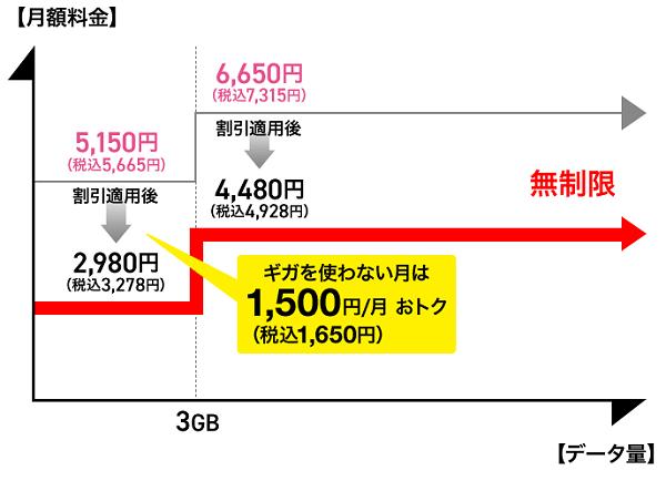 ↑ 5Gギガホ プレミアの事例(NTTドコモ)