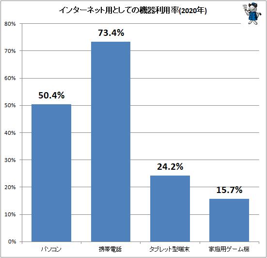 ↑ インターネット用としての機器利用率(2020年)