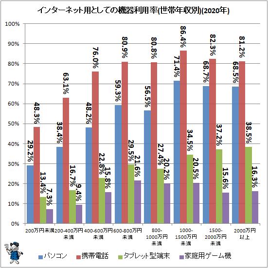 ↑ インターネット用としての機器利用率(世帯年収別)(2020年)
