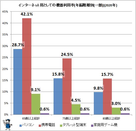 ↑ インターネット用としての機器利用率(年齢階層別(一部))(2020年)
