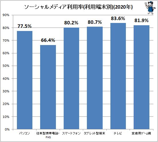 ↑ ソーシャルメディア利用率(利用端末別)(2020年)