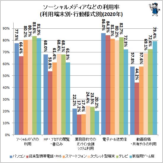 ↑ ソーシャルメディアなどの利用率(利用端末別・行動様式別)(2020年)