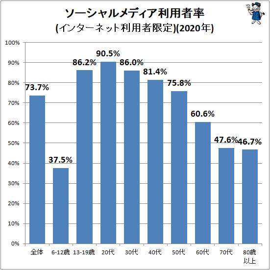 ↑ ソーシャルメディア利用者率(インターネット利用者限定)(2020年)