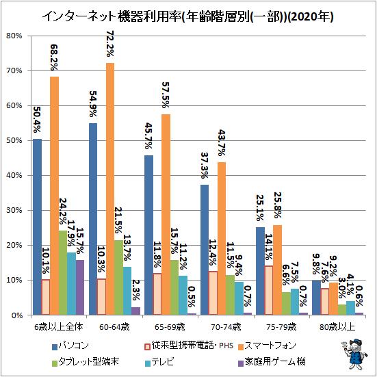 ↑ インターネット機器利用率(年齢階層別(一部))(2020年)