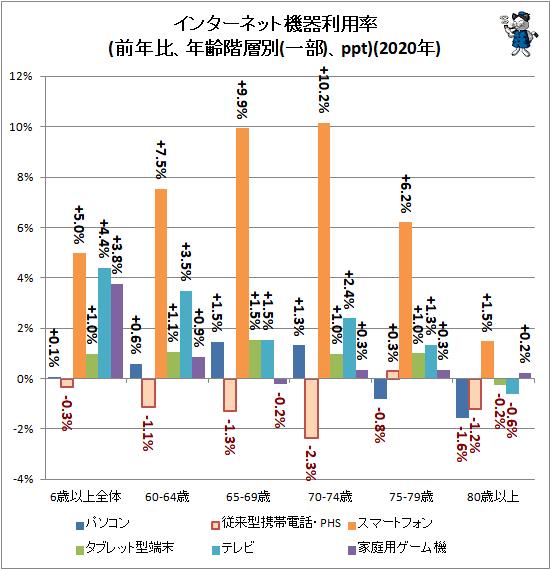 ↑ インターネット機器利用率(前年比、年齢階層別(一部)、ppt)(2020年)