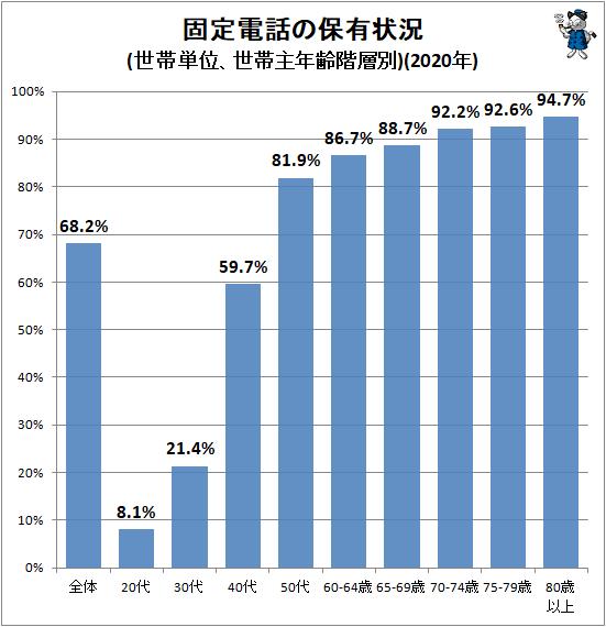↑ 固定電話の保有状況(世帯単位、世帯主年齢階層別)(2020年)