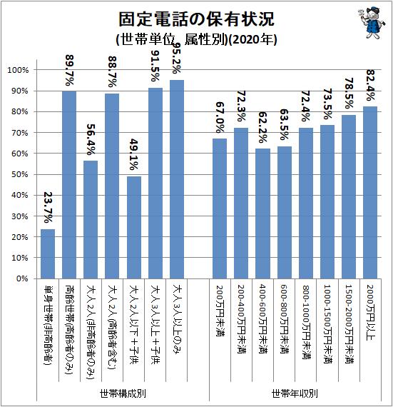 ↑ 固定電話の保有状況(世帯単位、属性別)(2020年)