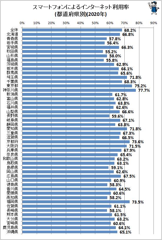↑ スマートフォンによるインターネット利用率(都道府県別)(2020年)