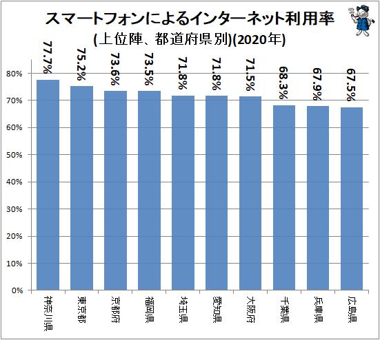 ↑ スマートフォンによるインターネット利用率(上位陣、都道府県別)(2020年)