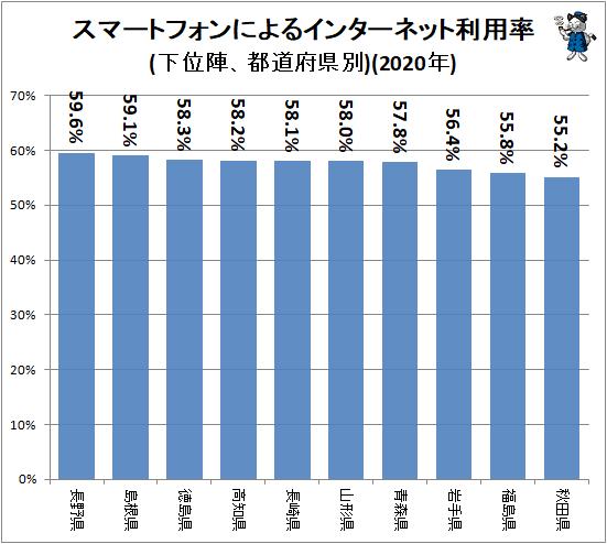 ↑ スマートフォンによるインターネット利用率(下位陣、都道府県別)(2020年)
