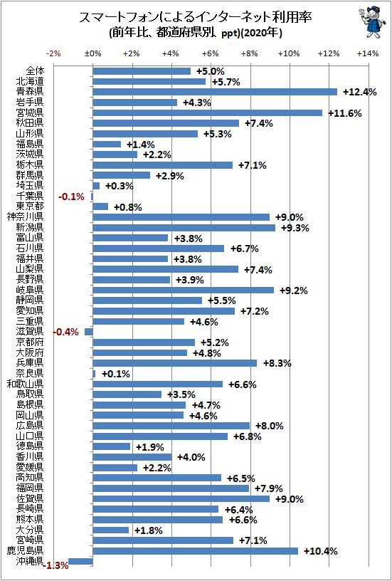 ↑ スマートフォンによるインターネット利用率(前年比、都道府県別、ppt)(2020年)