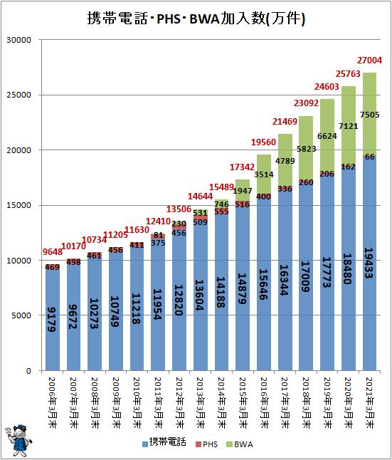 ↑ 携帯電話・PHS・BWA加入数(万件)