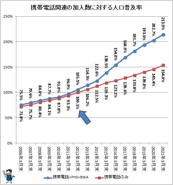 ↑ 携帯電話関連の加入数に対する人口普及率