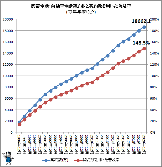 ↑ 携帯電話・自動車電話契約数と契約数を用いた普及率(毎年年末時点)