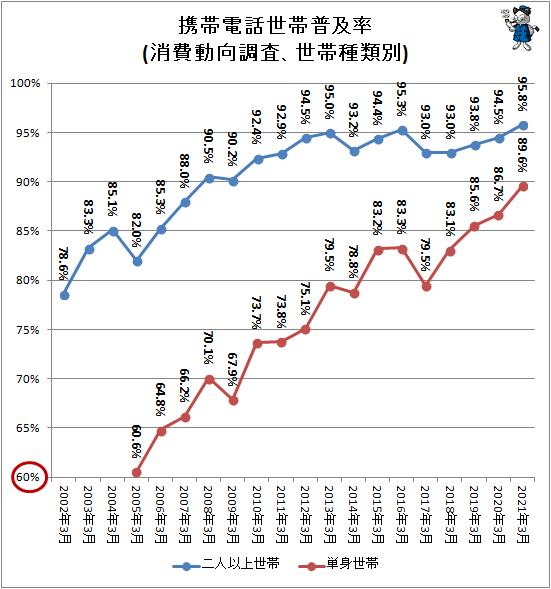 ↑ 携帯電話世帯普及率(消費動向調査、世帯種類別)