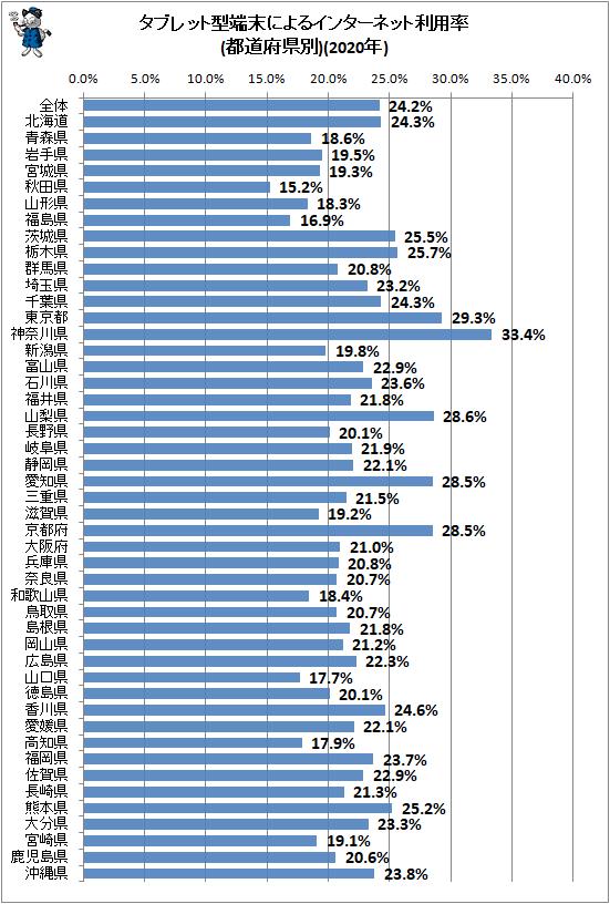 ↑ タブレット型端末によるインターネット利用率(都道府県別)(2020年)
