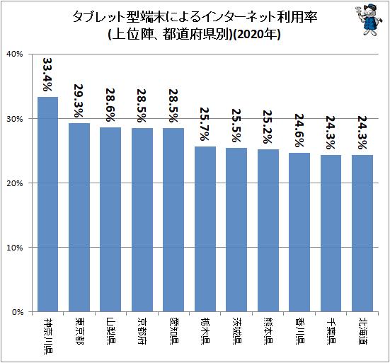 ↑ タブレット型端末によるインターネット利用率(上位陣、都道府県別)(2020年)
