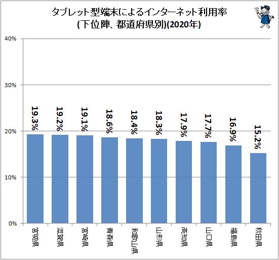 ↑ タブレット型端末によるインターネット利用率(下位陣、都道府県別)(2020年)