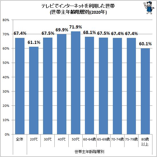 ↑ テレビでインターネットを利用した世帯(世帯主年齢階層別)(2020年)