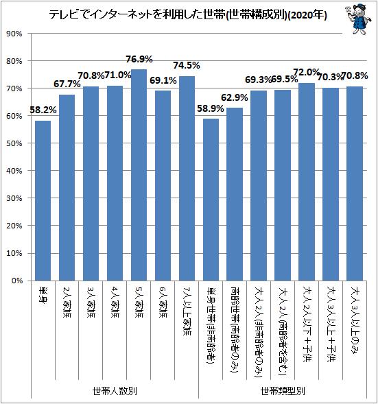↑ テレビでインターネットを利用した世帯(世帯構成別)(2020年)