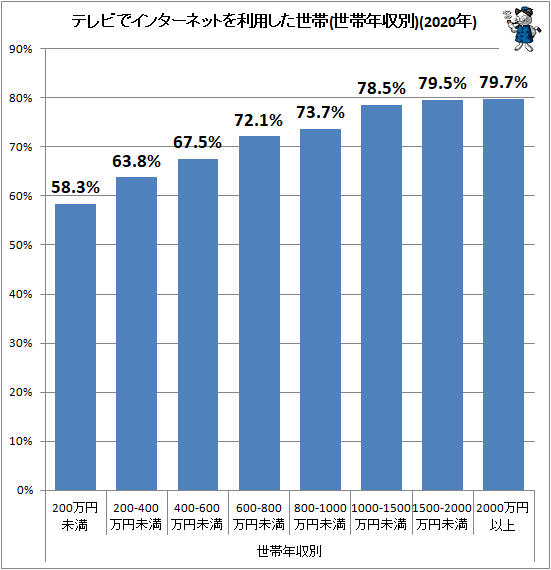 ↑ テレビでインターネットを利用した世帯(世帯年収別)(2020年)