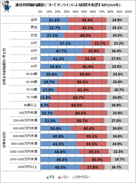 ↑ 通信利用動向調査についてオンラインによる回答を希望するか(2020年)