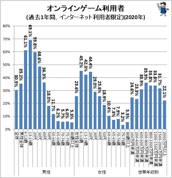 ↑ オンラインゲーム利用者(過去1年間、インターネット利用者限定)(2020年)