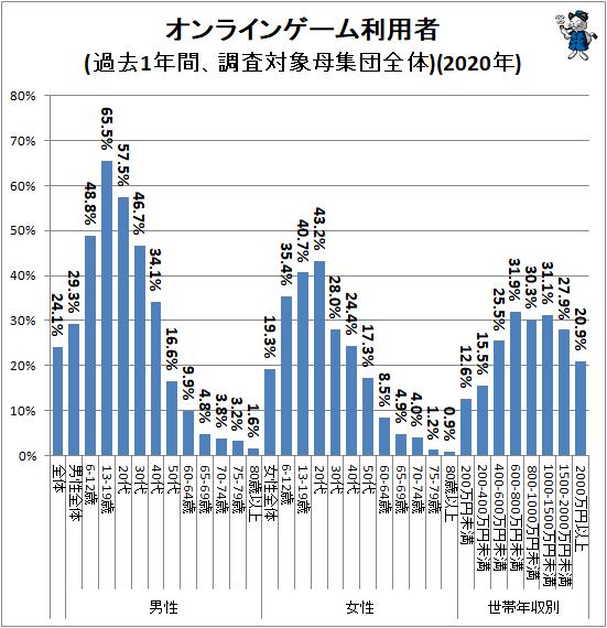 ↑ オンラインゲーム利用者(過去1年間、調査対象母集団全体)(2020年)
