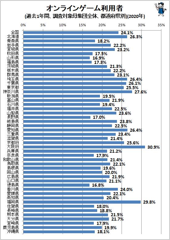 ↑ オンラインゲーム利用者(過去1年間、調査対象母集団全体、都道府県別)(2020年)