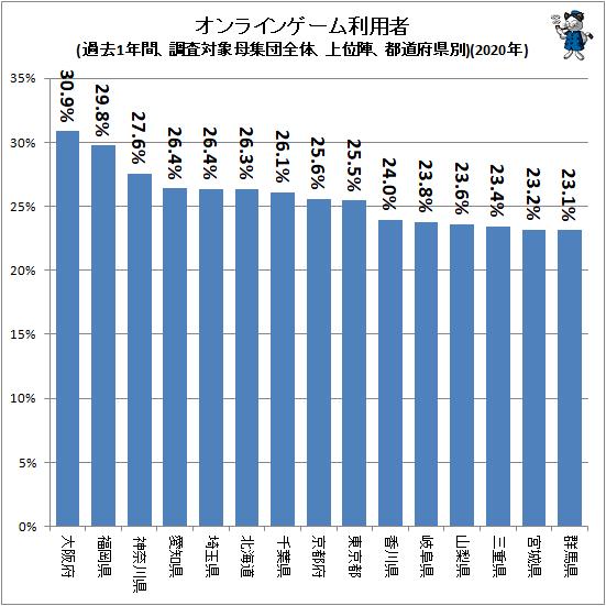↑ オンラインゲーム利用者(過去1年間、調査対象母集団全体、上位陣、都道府県別)(2020年)