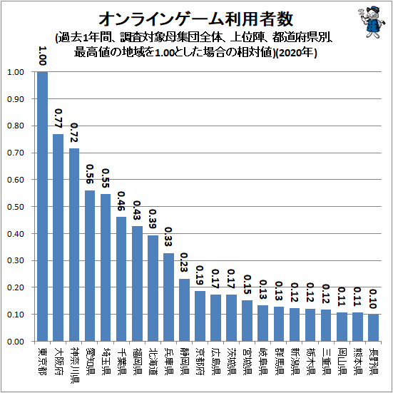 オンラインゲーム利用者数(過去1年間、調査対象母集団全体、上位陣、都道府県別、最高値の地域を1.00とした場合の相対値)(2020年)