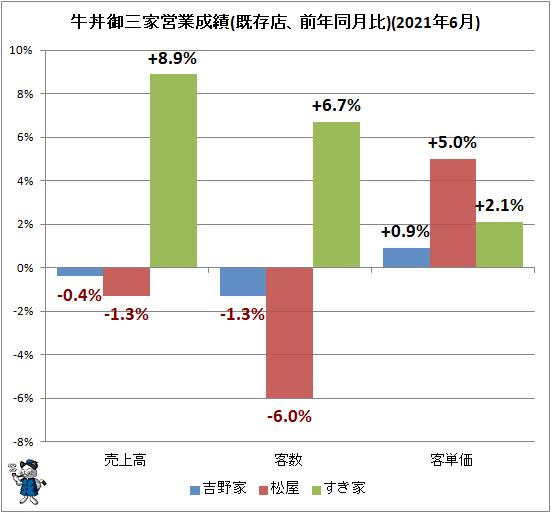 ↑ 牛丼御三家営業成績(既存店、前年同月比)(2021年6月)