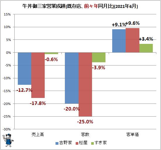 ↑ 牛丼御三家営業成績(既存店、前々年同月比)(2021年6月)