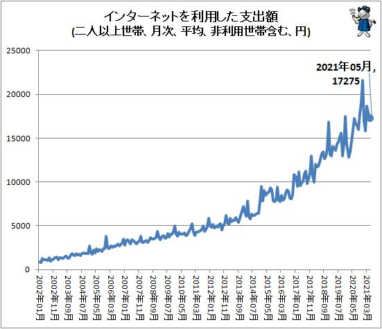 ↑ インターネットを利用した支出額(二人以上世帯、月次、平均、非利用世帯含む、円)