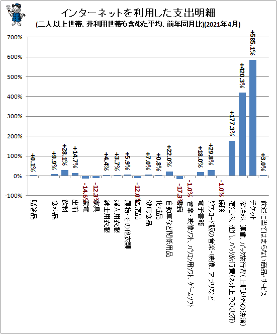 ↑ インターネットを利用した支出明細(二人以上世帯、非利用世帯も含めた平均、前年同月比)(2021年5月)