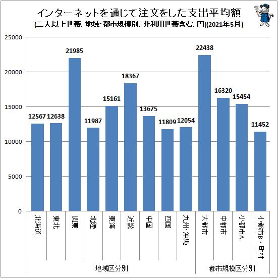 ↑ 地域・都市規模別インターネットを通じて注文をした支出平均額(二人以上世帯、非利用世帯含む、円)(2021年5月)