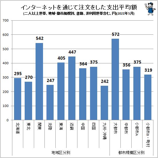 ↑ インターネットを通じて注文をした支出平均額(地域・都市規模別、二人以上世帯、書籍、非利用世帯含む、円)(2021年5月)
