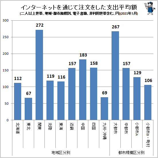 ↑ インターネットを通じて注文をした支出平均額(地域・都市規模別、二人以上世帯、電子書籍、非利用世帯含む、円)(2021年5月)