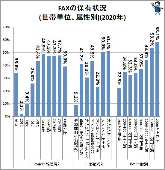 ↑ FAXの保有状況(世帯単位、属性別)(2020年)